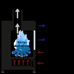 Invention : le feu froid pour se rafraîchir !