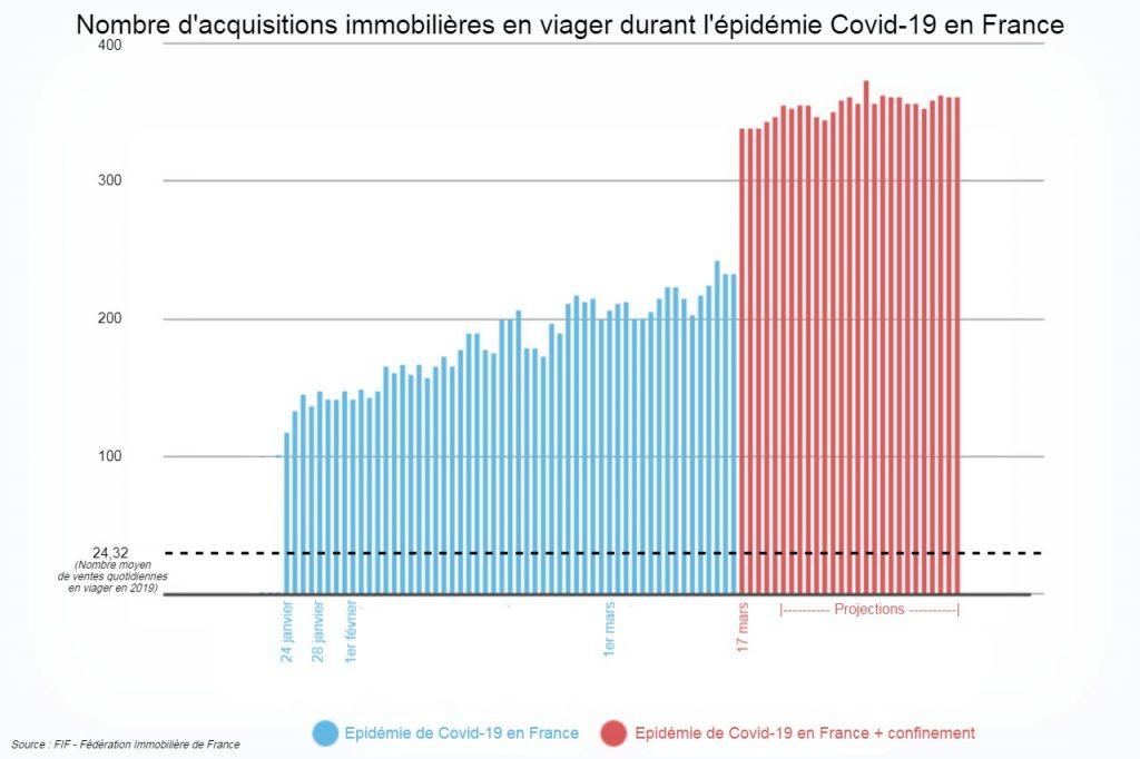 Coronavirus : explosion du nombre d'achats immobiliers en viager