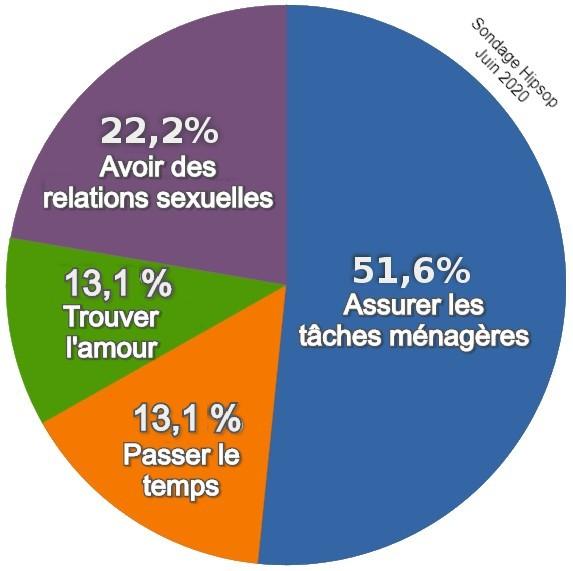 51,6% des hommes inscrits sur les sites de rencontres cherchent une femme pour les tâches ménagères