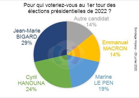 Présidentielles 2022 : J-M Bigard devance Cyril Hanouna, M. Le Pen et E. Macron !
