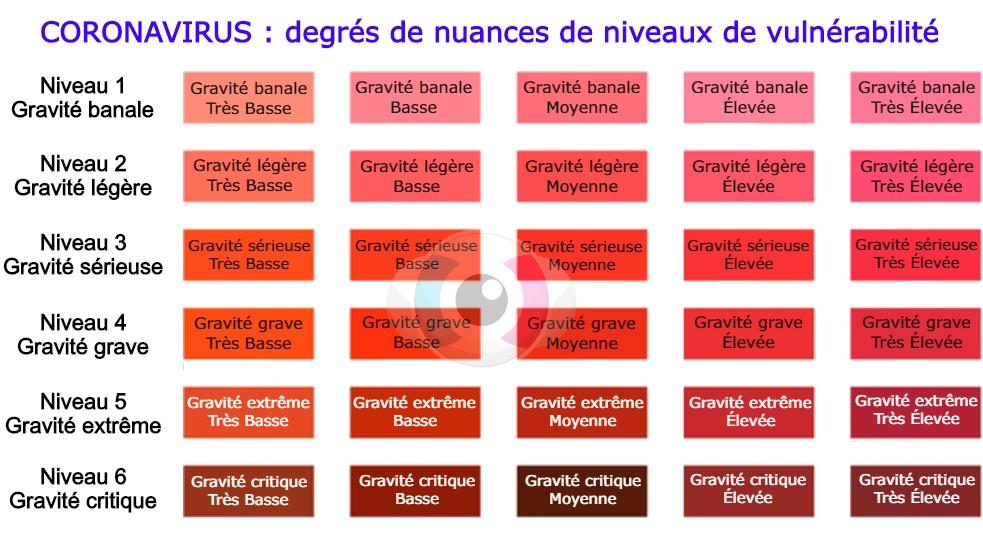 Coronavirus : nouvelle carte avec 30 couleurs de degrés de nuances de niveaux de vulnérabilité
